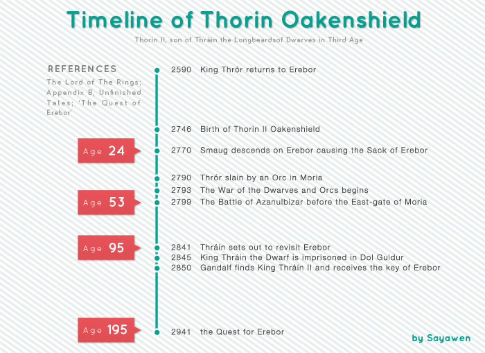 Timeline of Thorin