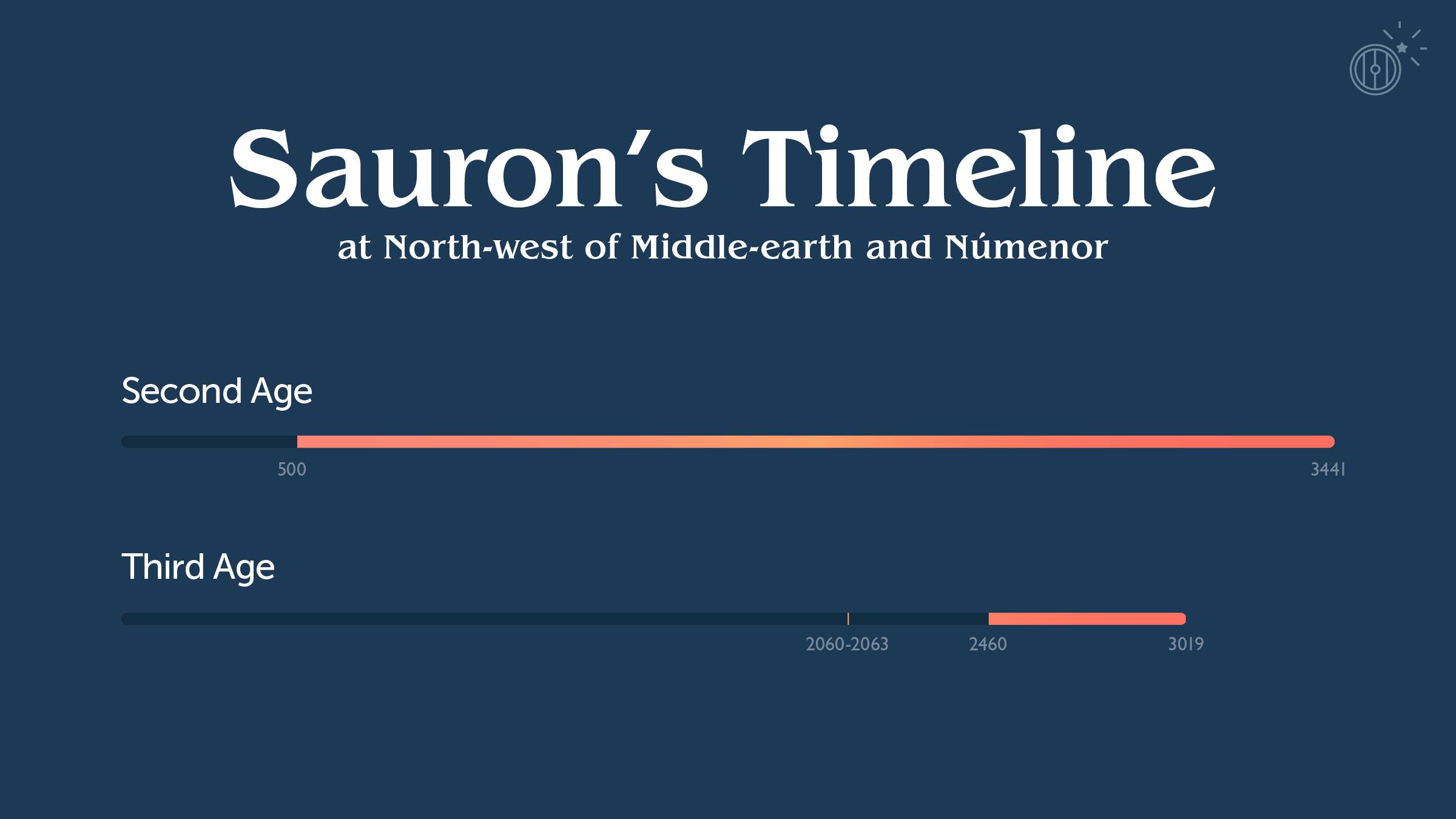 サウロンのタイムライン