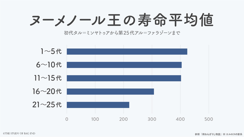 棒グラフ:ヌーメノール王の寿命平均値