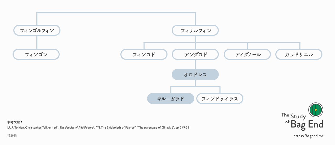 『The Peoples of Middle-earth』の記述を元にした系図