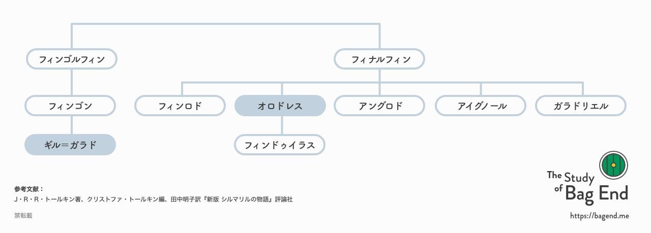 『シルマリルの物語』の系図より
